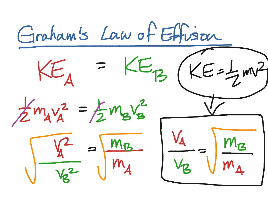 Derivation Of Graham S Law Of Effusion