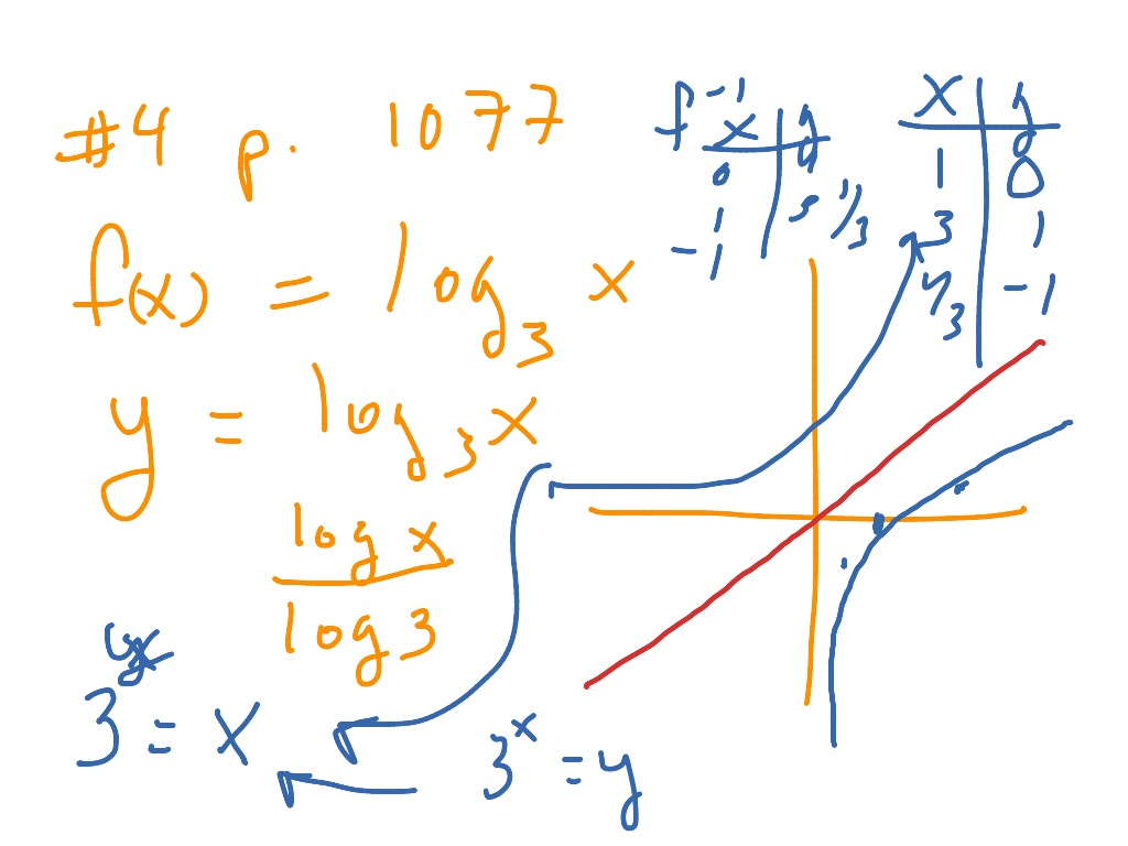 7 3 Logarithmic Functions As Inverses
