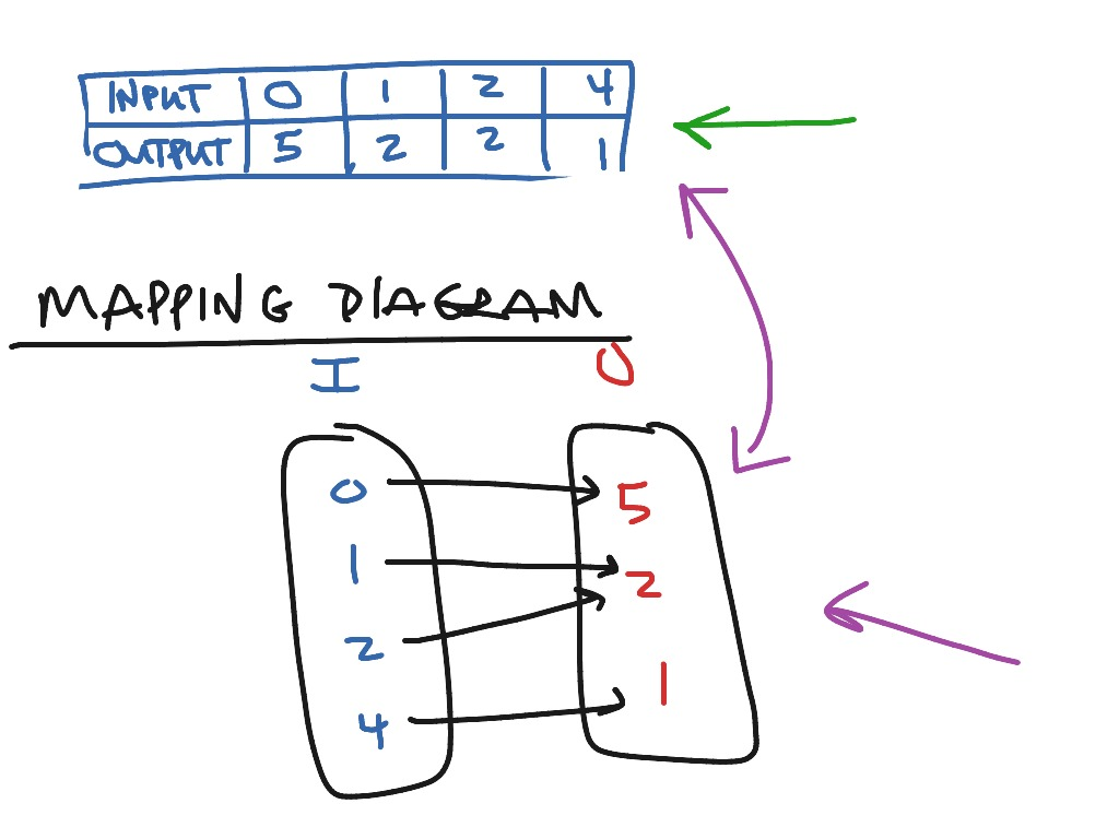 39 Example Mapping Diagram In Math Printable