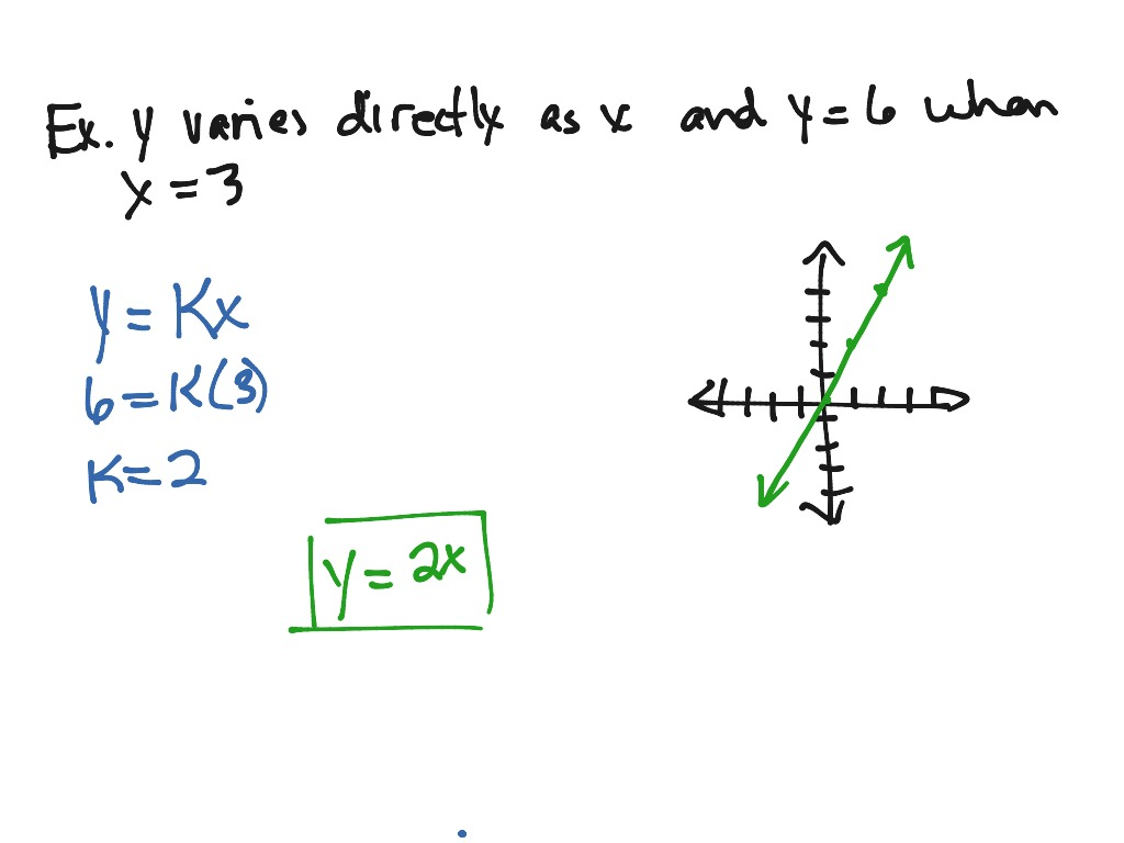 5 1 Direct Variation Example 1