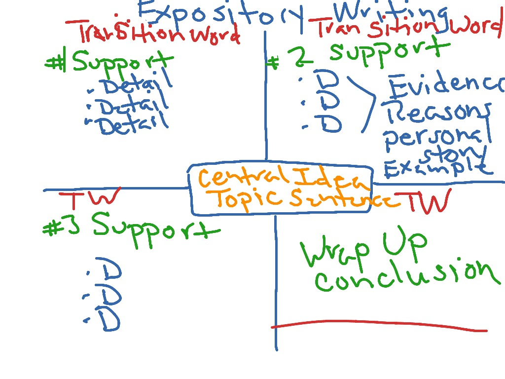 Writing An Expository Composition