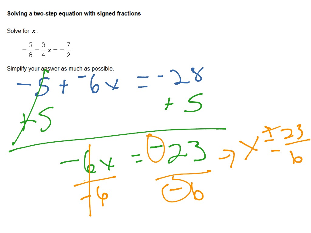 Solving Inequalities With Fractions