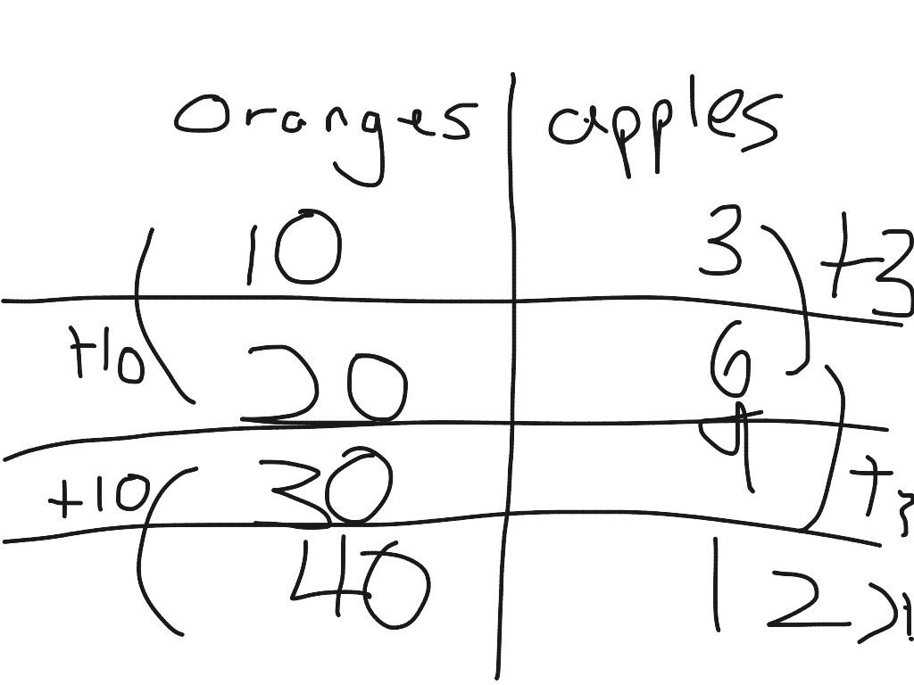 Maths Worksheet Make A List Qs 2
