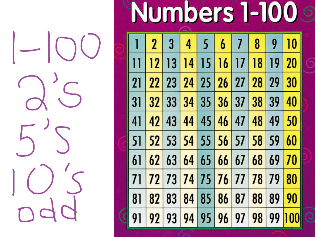 Counting By 1 2 5 10 And Odd Numbers On A 100 Chart