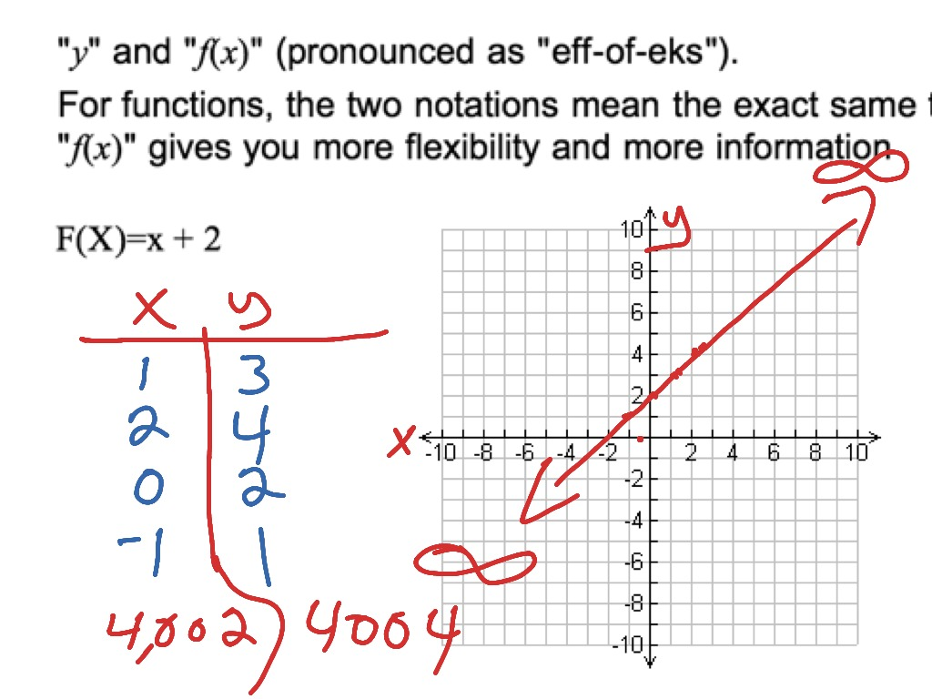 Understanding F X Function And How To Graph A Simple