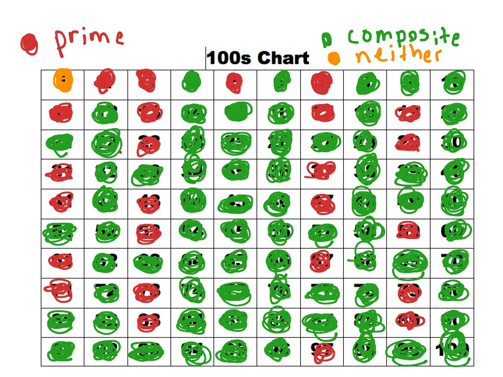 100 Chart Prime Composite Numbers