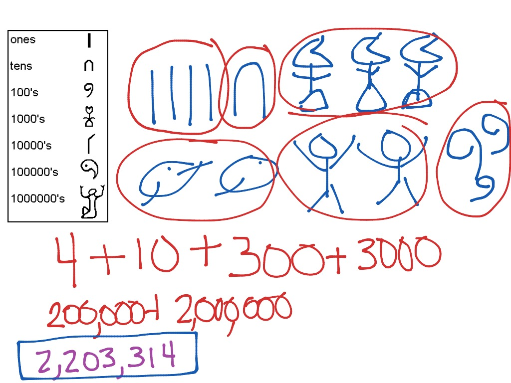 Egyptian Numbers To Decimal