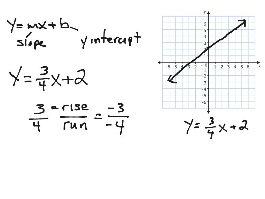 Graph Y Mx B