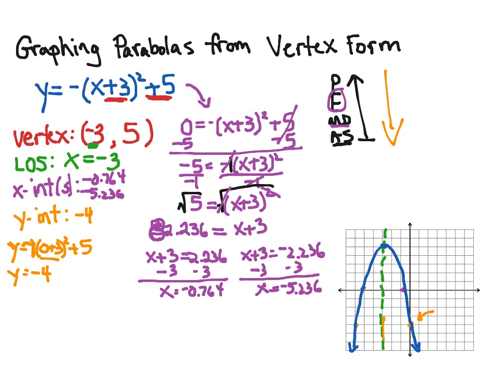 How To Graph Using Vertex Form