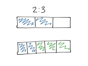 Tape Diagram Intro | Math, Middle School Math, Ratios | ShowMe