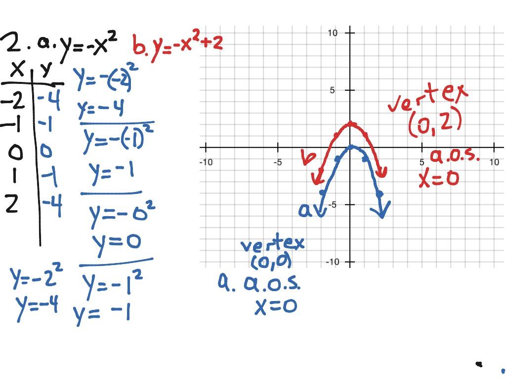 2 Graphing Quadratic Equations Ws P66 5