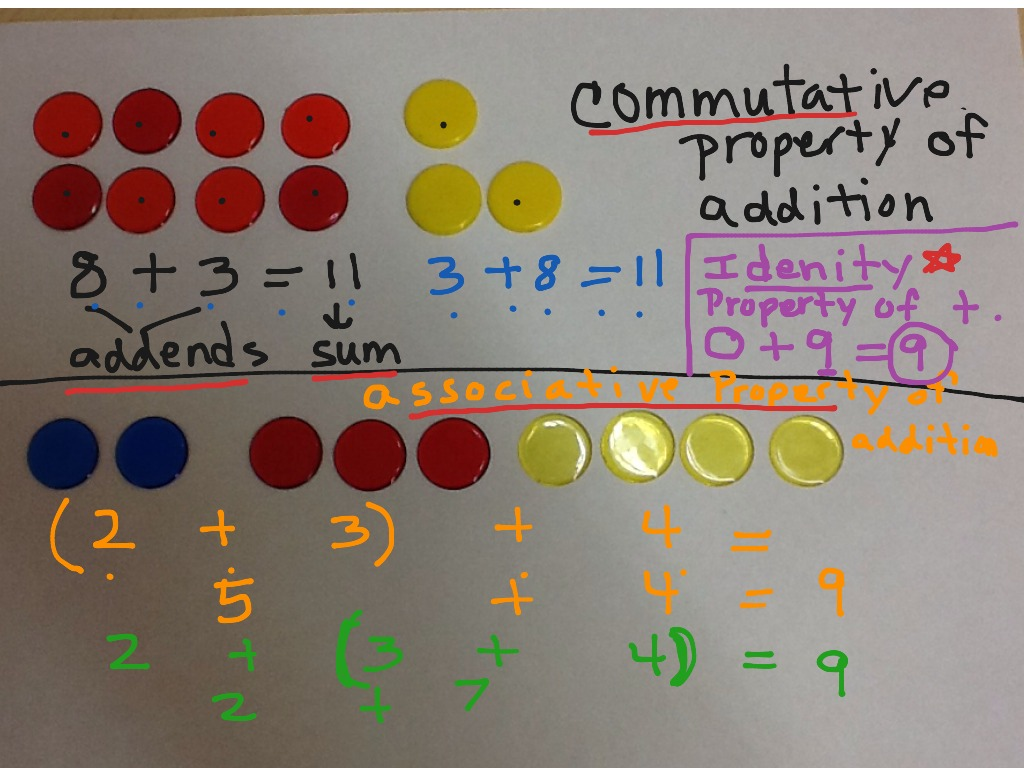 Commutative Associative And Identity Properties Of Addition