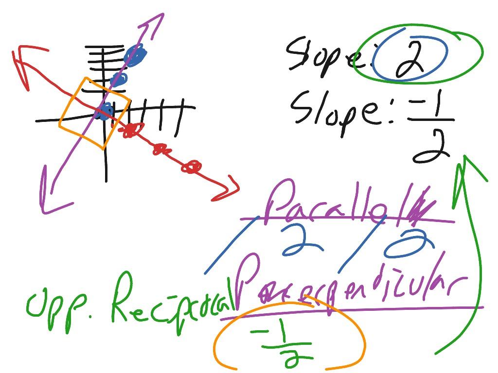 4 4 Standard Form Algebra 1
