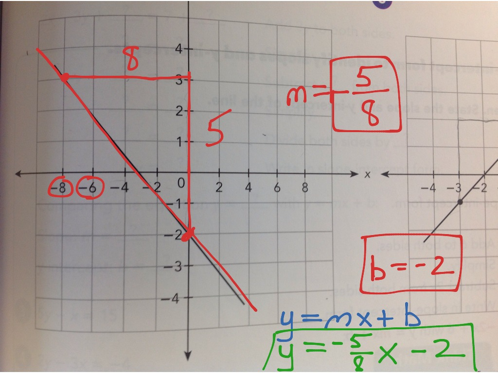 Mif 4 2 Write Equation Of Line Using Graph