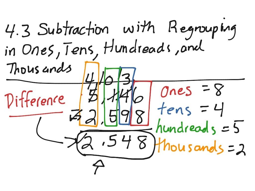 4 3 Subtraction By Regrouping In Ones Tens Hundreds And Thousands