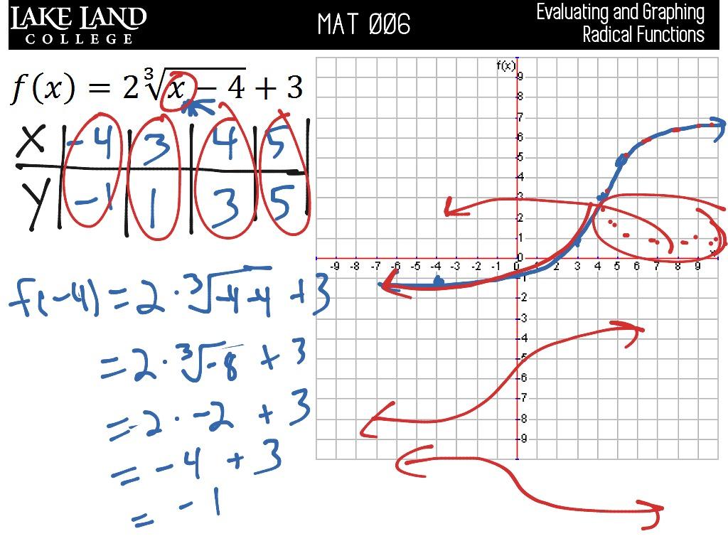 Llc5 4 Graphing Radicals