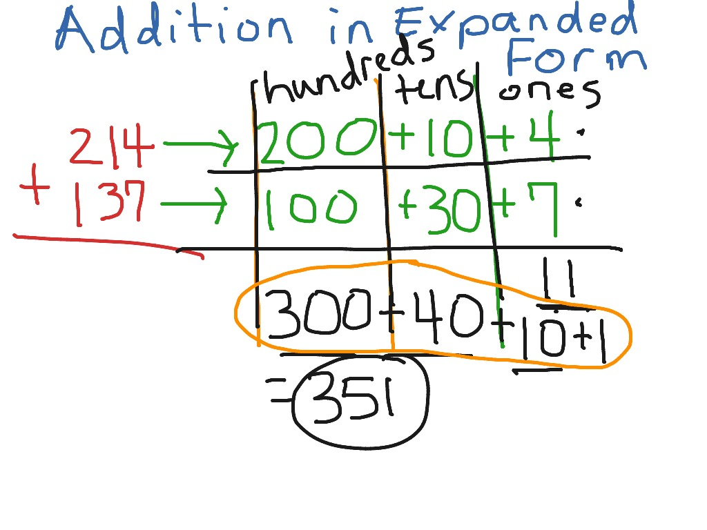 Addition Using Expanded Form