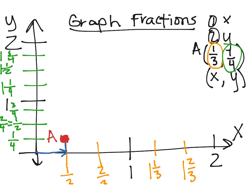 Graphing Fractions On The Coordinate Plane