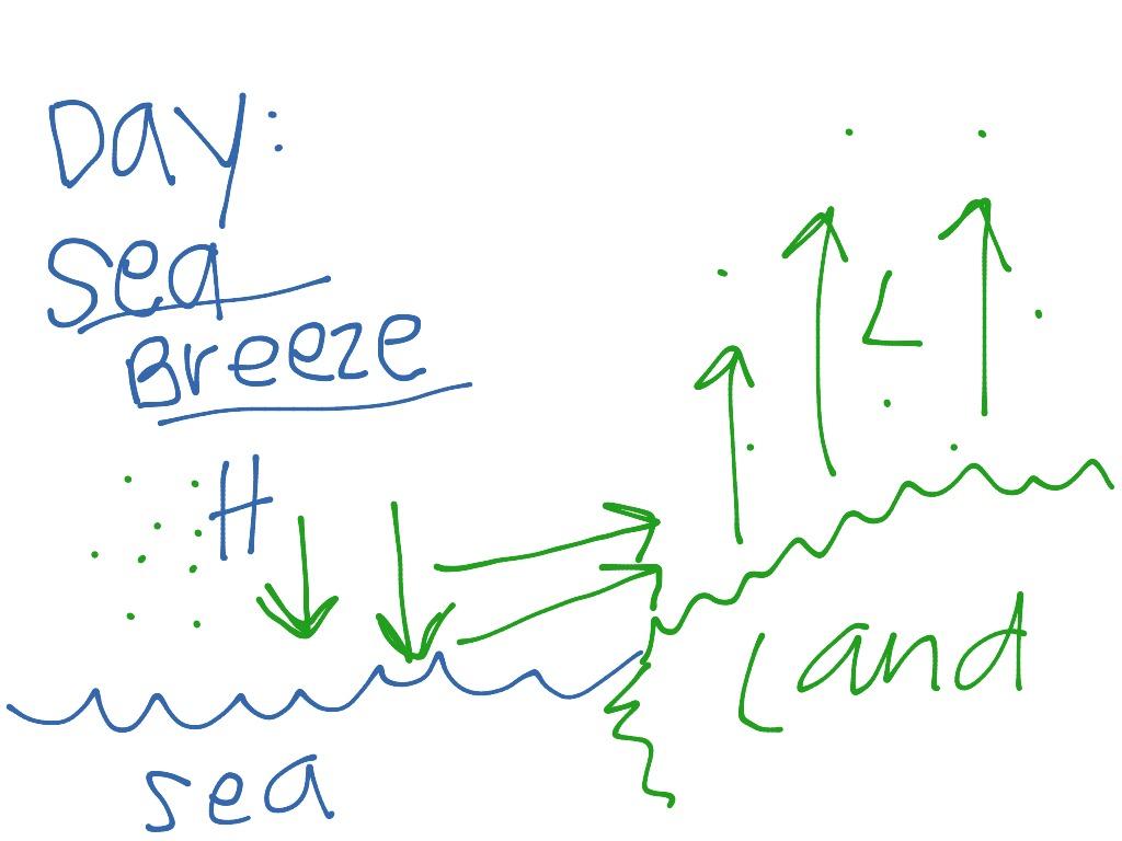 Land And Sea Breeze