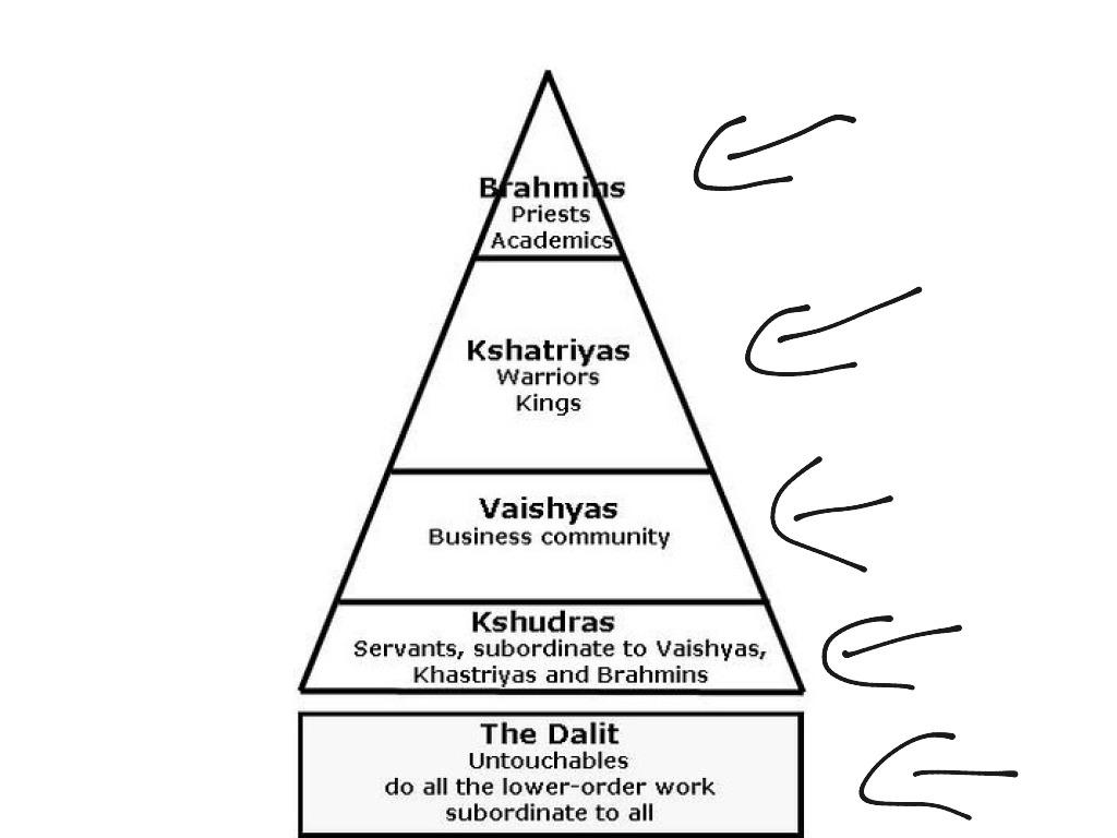 Indian Caste System Last Names | Wiring Diagram Database