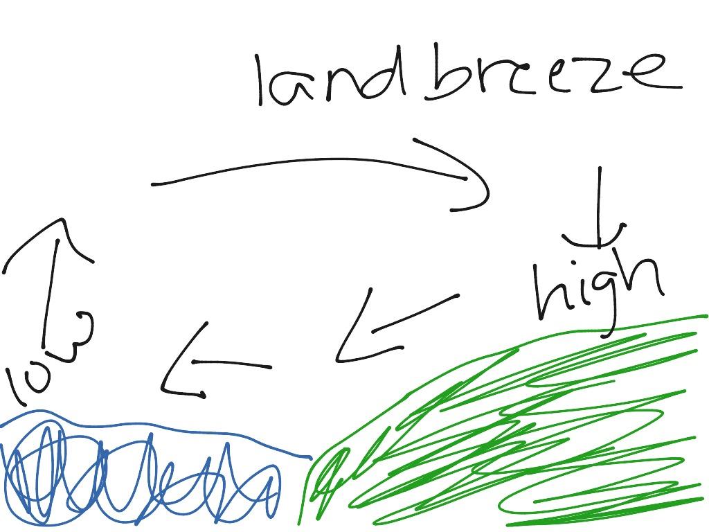 Land Breeze Sea Breeze