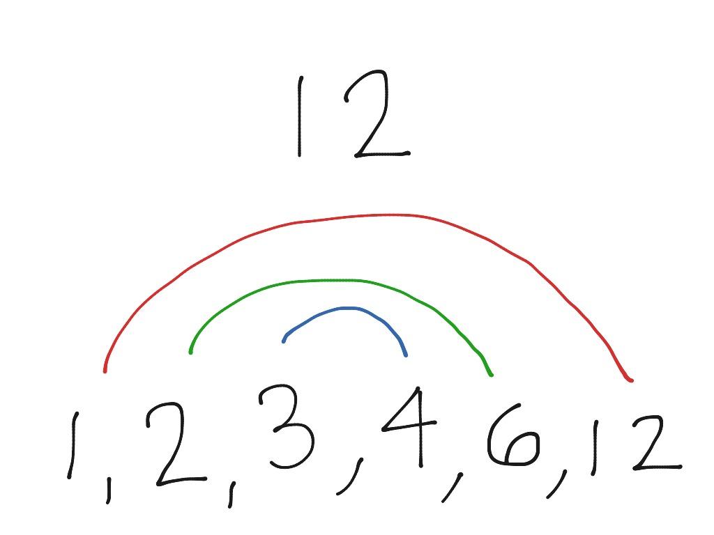 Rainbow Factoring Method