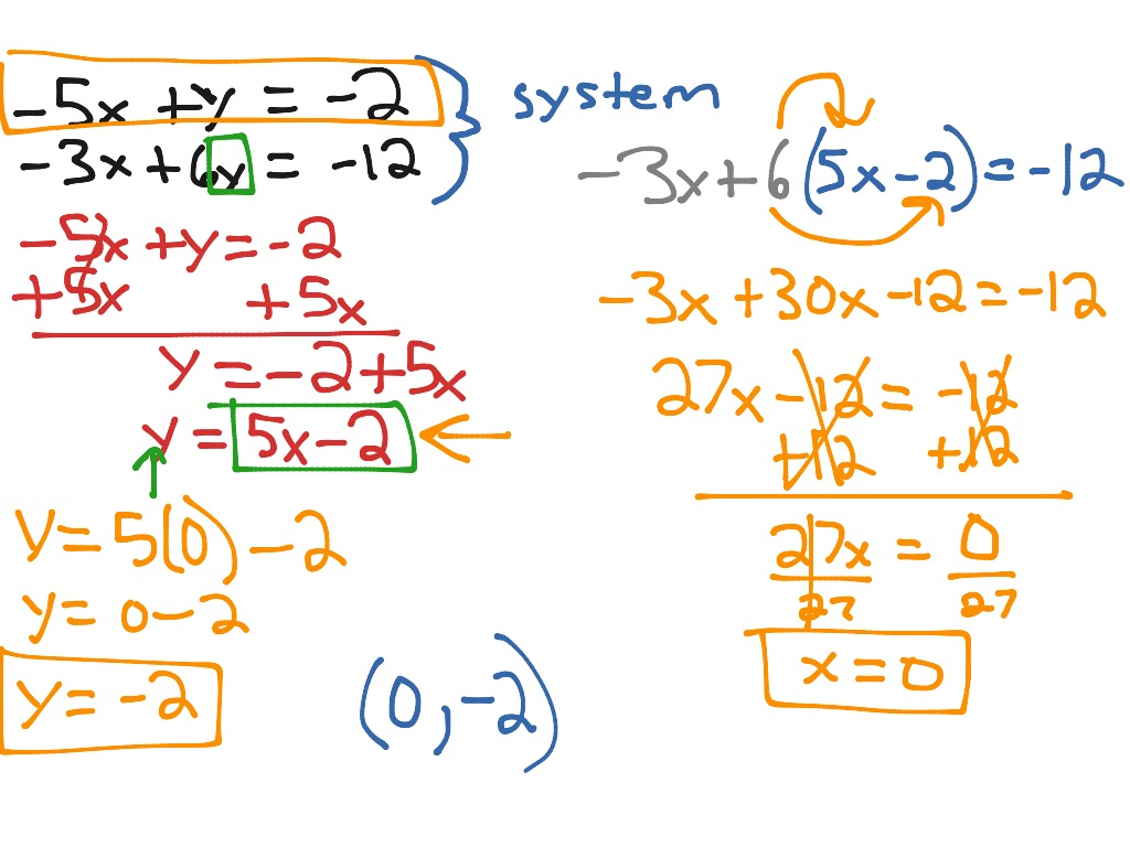 How To Solve Linear Equations By Substitution