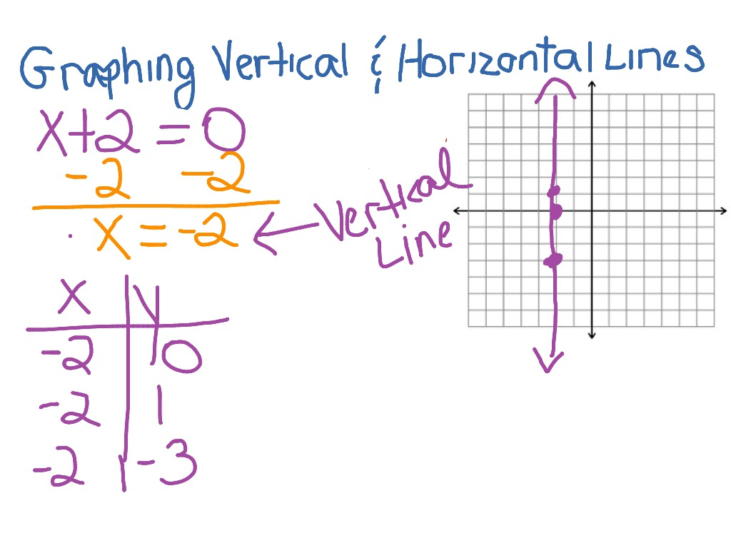 3 2 Graphing Vertical Amp Horizontal Lines