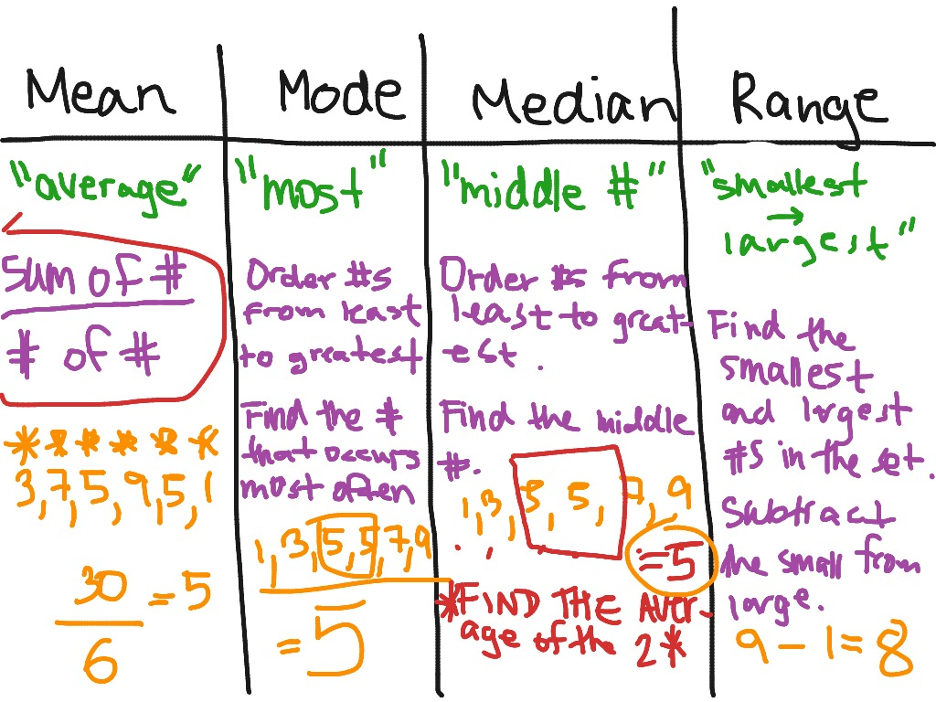 Mean Mode Median Range