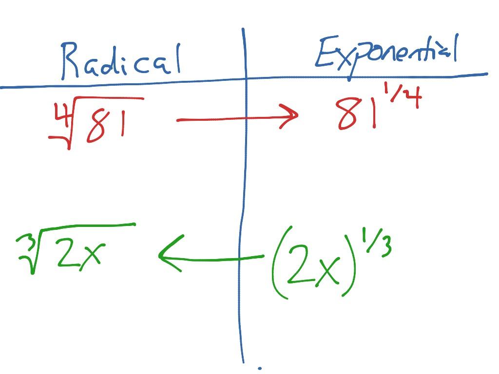 Graphing Radicals Calculator Online Solving Radical