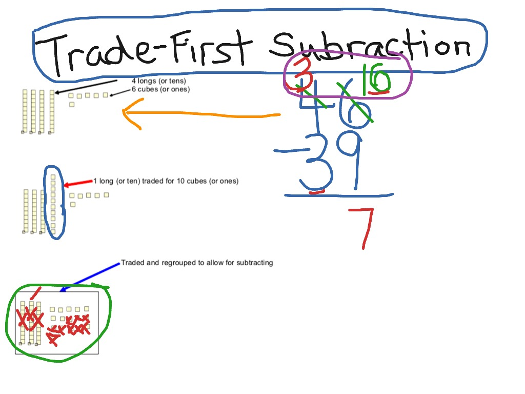 Trade First Subtraction A K A Regrouping Or Borrowing