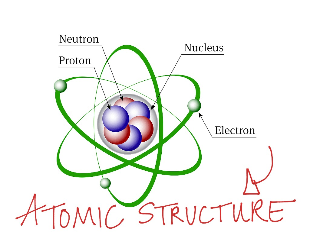 Basic Atomic Structure
