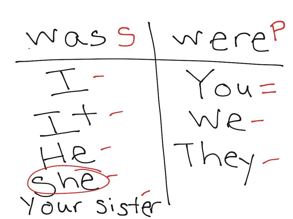 Were Vs Was