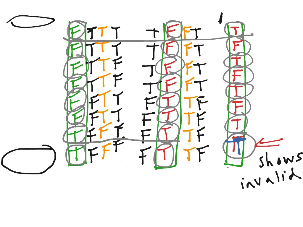 6 3 Amp 6 4 Ordinary Truth Tables