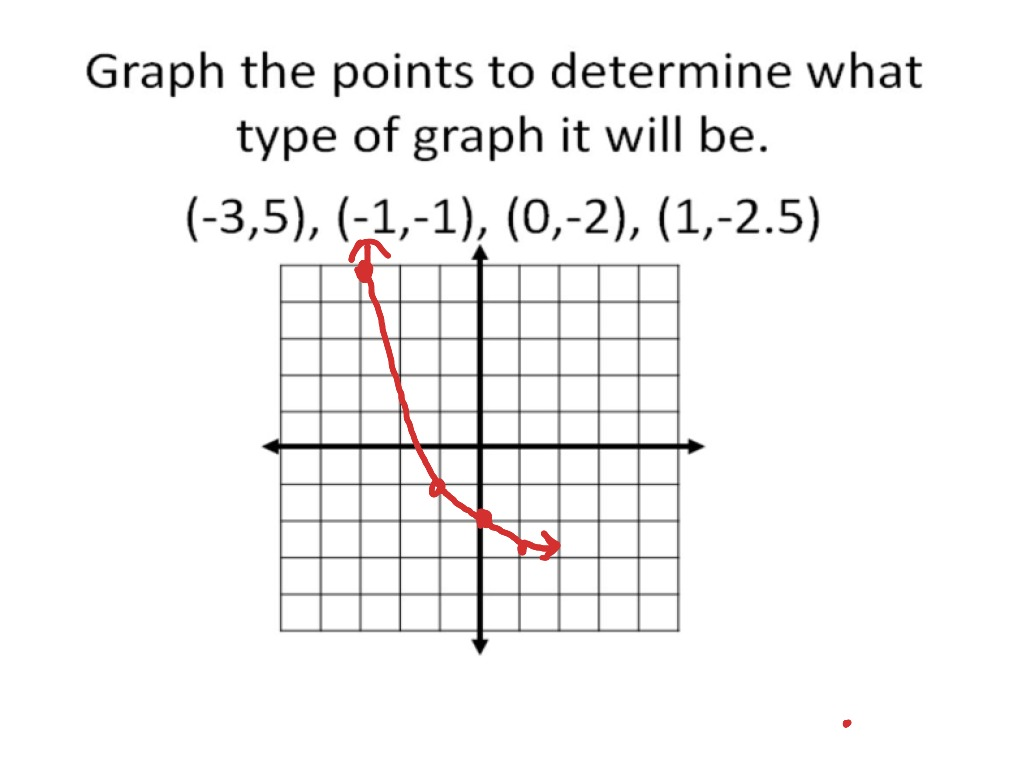 9 7 Linear Quadratic And Exponential Models