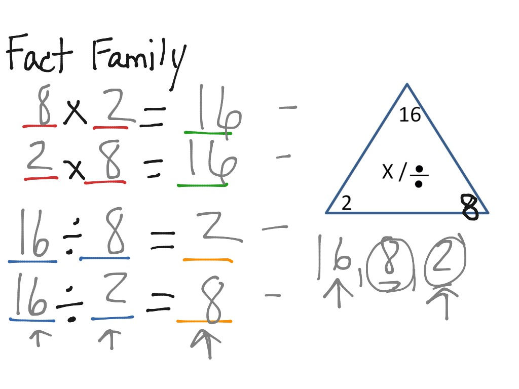 How Multiplication And Division Are Related