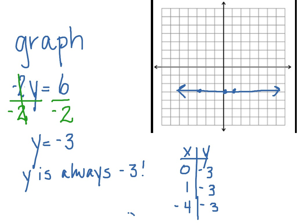 Graphing A Horizontal Line