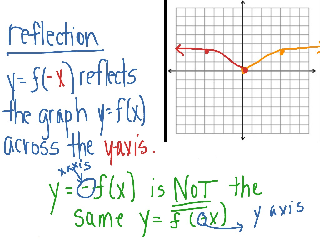 Y Axis Reflect Properties Of Graph