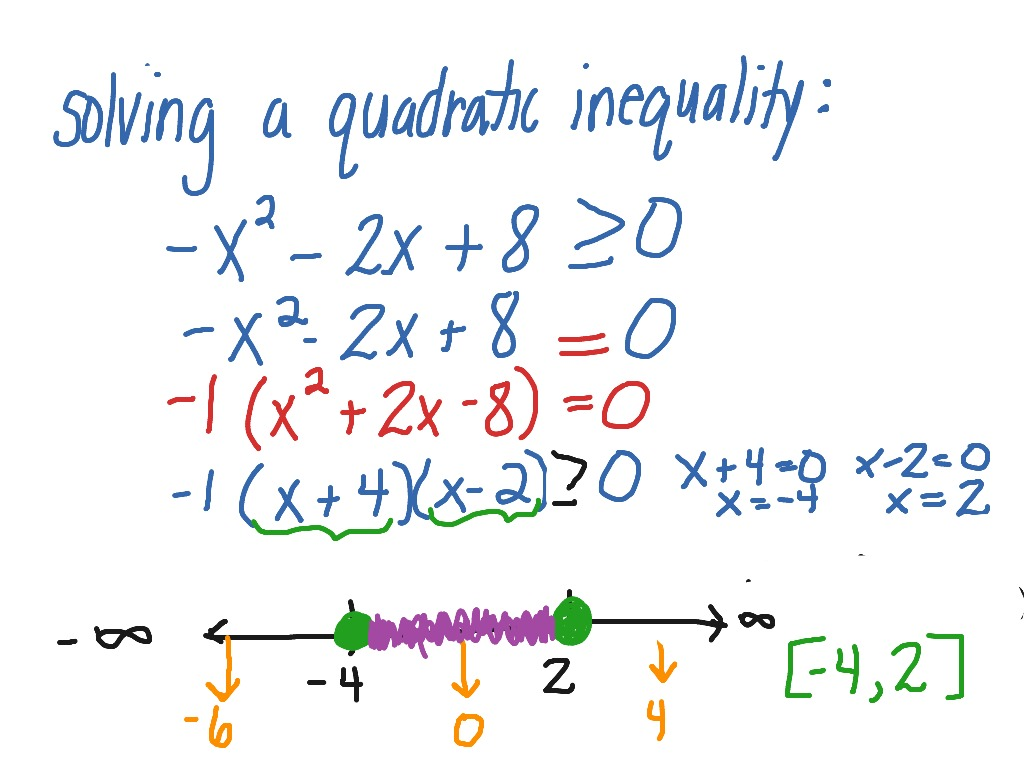 Solving A Quadratic Inequality Negative In Front