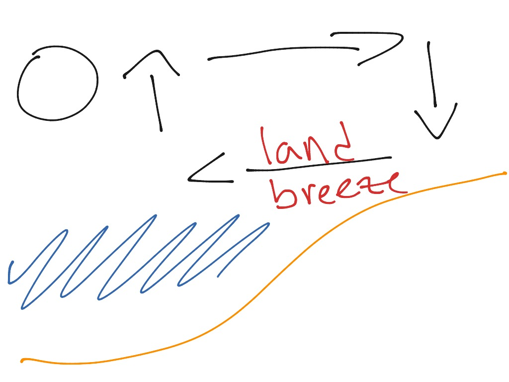 Land Amp Sea Breeze Deney Torres