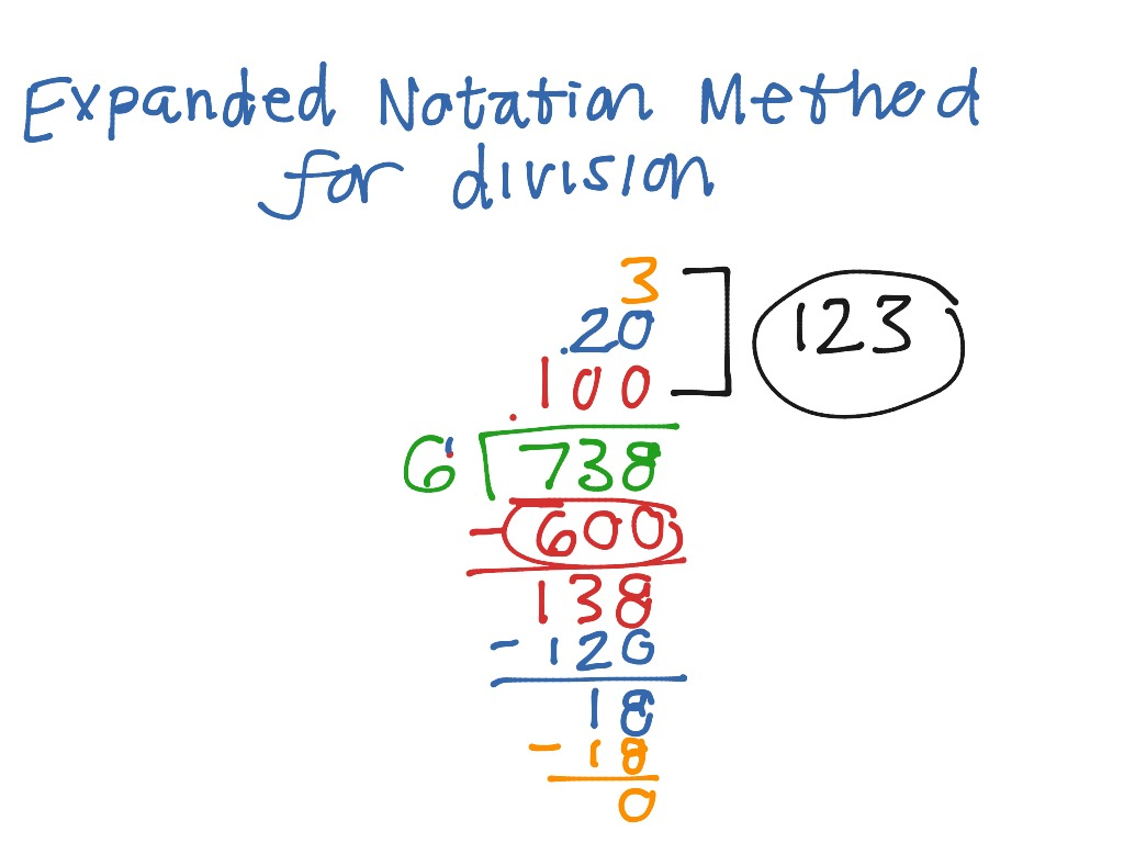 Expanded Notation Method For Division