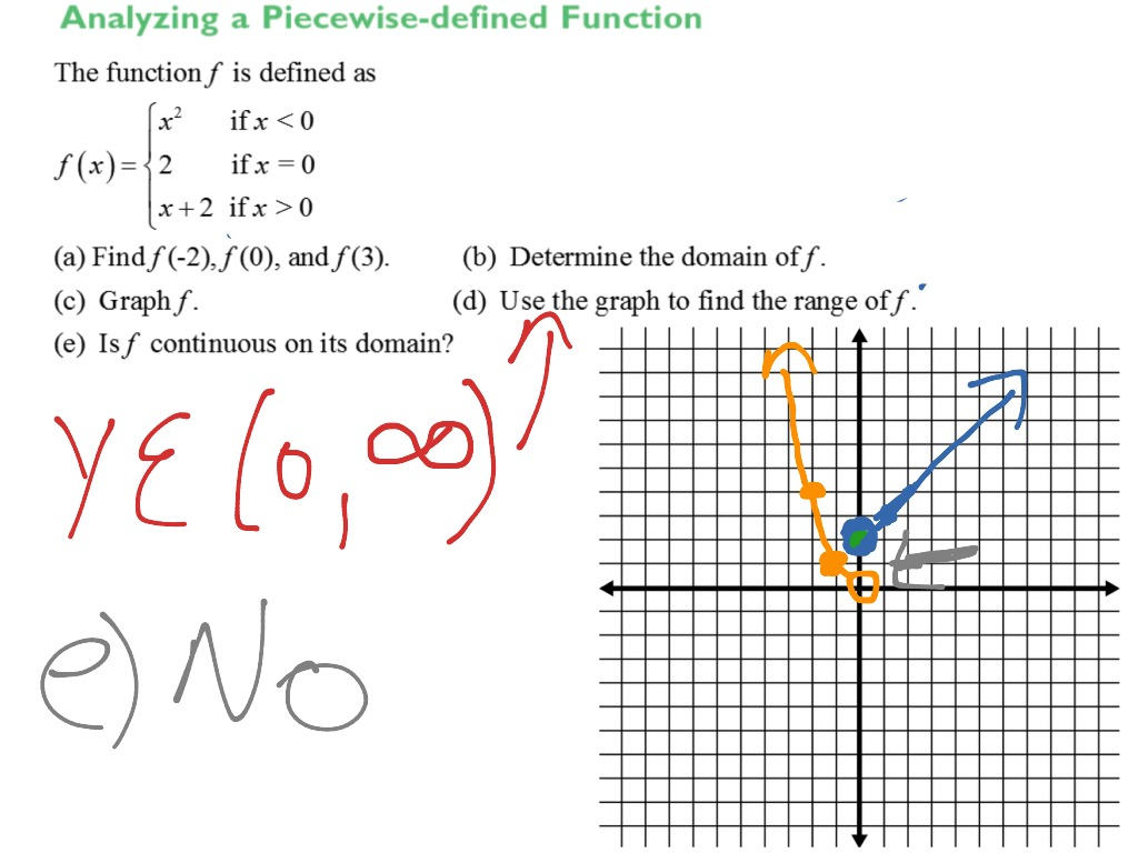 Yzing Piecewise Defined Functions