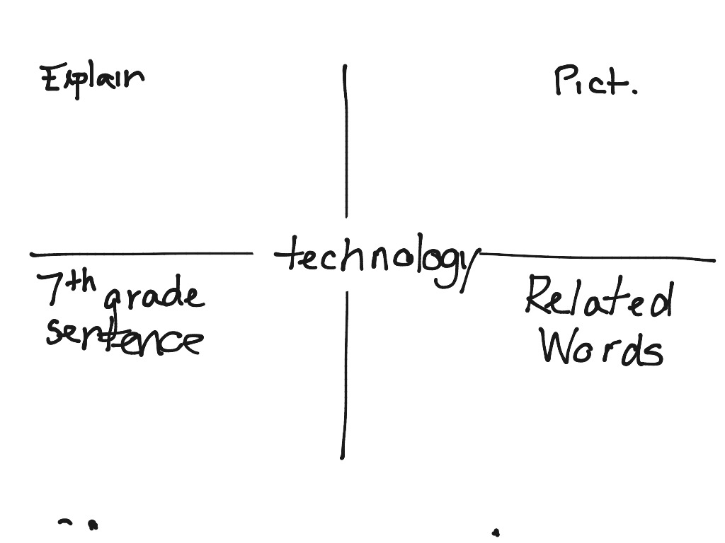 Invention Innovation Venn Diagram