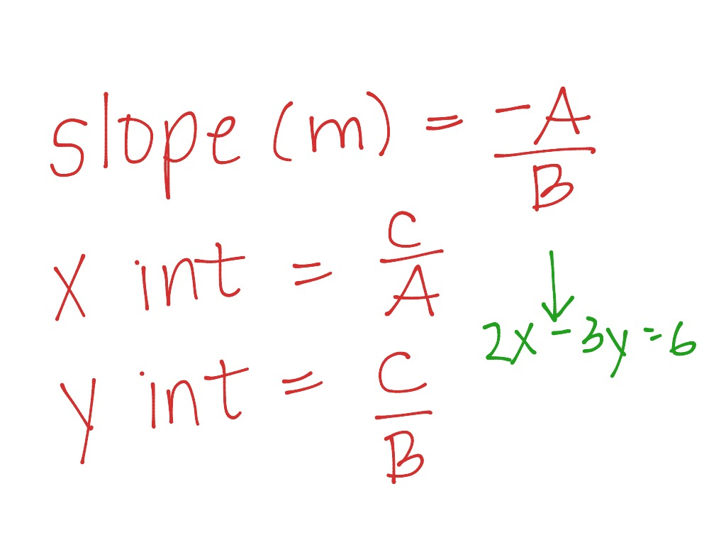Linear Equation Shortcuts For Graphing
