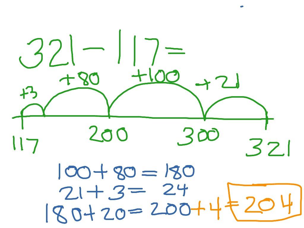 Subtraction Open Number Line