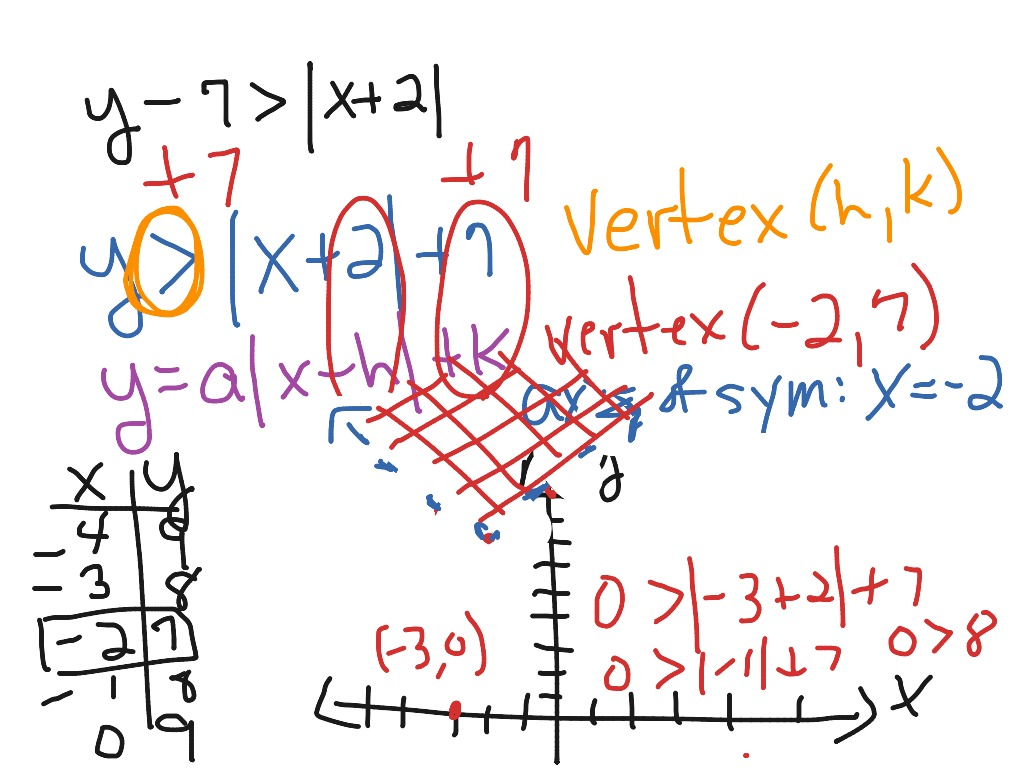 Graphing Absolute Value Inequalities On The Coordinate