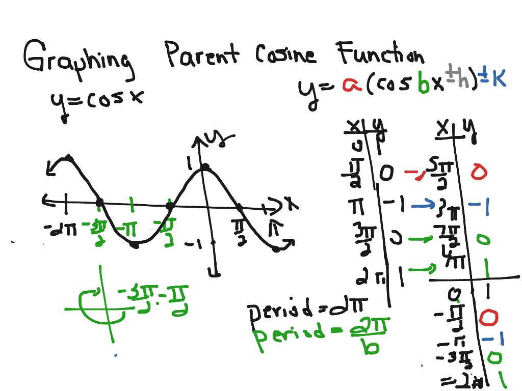 Graphing Parent Cosine Function
