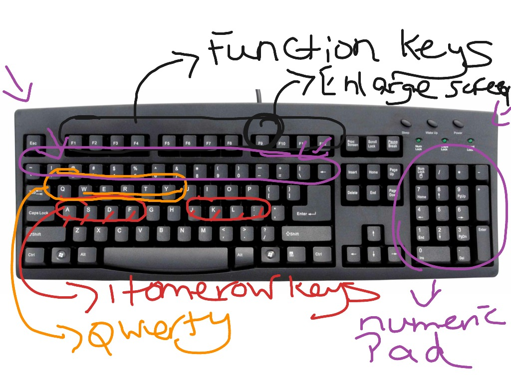 Parts Of The Computer Keyboard