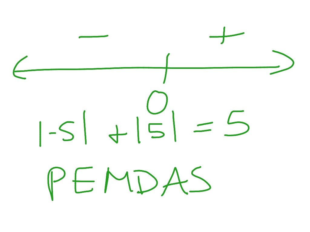 Absolute Value Order Of Operations