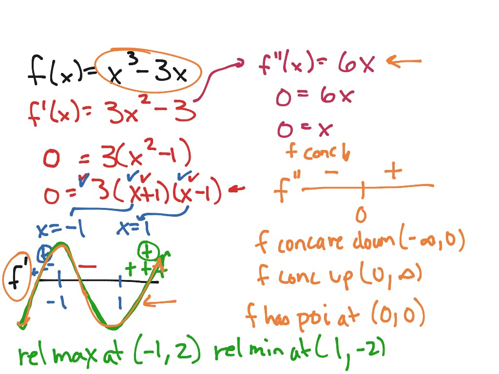 Mac Topic 15 Second Derivative Concavity And Points Of Inflection